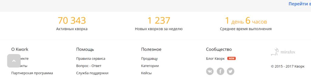 Фриланс биржа Кворк